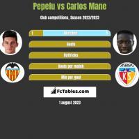 Pepelu vs Carlos Mane h2h player stats