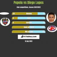 Pepelu vs Diego Lopes h2h player stats