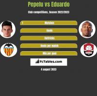 Pepelu vs Eduardo h2h player stats