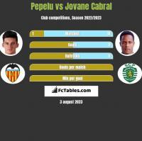 Pepelu vs Jovane Cabral h2h player stats