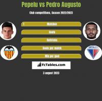 Pepelu vs Pedro Augusto h2h player stats
