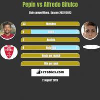 Pepin vs Alfredo Bifulco h2h player stats