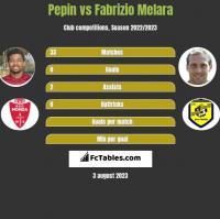Pepin vs Fabrizio Melara h2h player stats