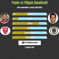 Pepin vs Filippo Bandinelli h2h player stats