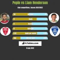 Pepin vs Liam Henderson h2h player stats