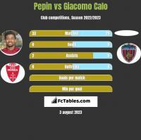 Pepin vs Giacomo Calo h2h player stats
