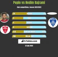 Pepin vs Nedim Bajrami h2h player stats