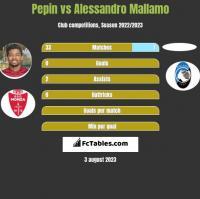 Pepin vs Alessandro Mallamo h2h player stats