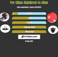 Per Ciljan Skjelbred vs Allan h2h player stats