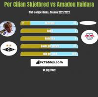 Per Ciljan Skjelbred vs Amadou Haidara h2h player stats