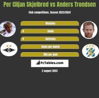 Per Ciljan Skjelbred vs Anders Trondsen h2h player stats