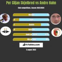 Per Ciljan Skjelbred vs Andre Hahn h2h player stats