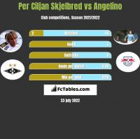Per Ciljan Skjelbred vs Angelino h2h player stats