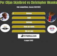 Per Ciljan Skjelbred vs Christopher Nkunku h2h player stats