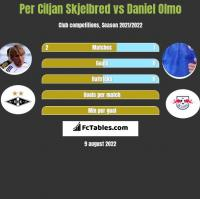 Per Ciljan Skjelbred vs Daniel Olmo h2h player stats