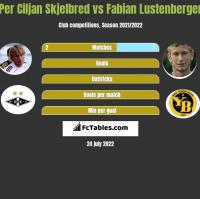 Per Ciljan Skjelbred vs Fabian Lustenberger h2h player stats