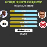 Per Ciljan Skjelbred vs Filip Kostic h2h player stats