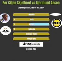 Per Ciljan Skjelbred vs Gjermund Aasen h2h player stats