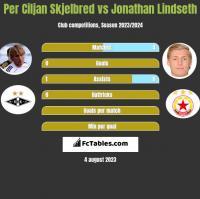 Per Ciljan Skjelbred vs Jonathan Lindseth h2h player stats