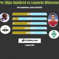 Per Ciljan Skjelbred vs Leonardo Bittencourt h2h player stats
