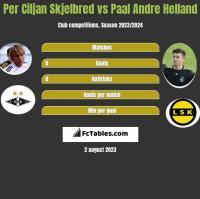 Per Ciljan Skjelbred vs Paal Andre Helland h2h player stats