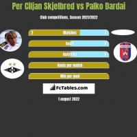 Per Ciljan Skjelbred vs Palko Dardai h2h player stats