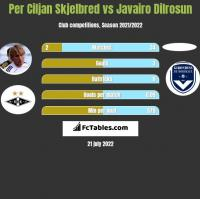 Per Ciljan Skjelbred vs Javairo Dilrosun h2h player stats
