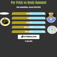 Per Frick vs Deniz Hummet h2h player stats