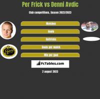 Per Frick vs Denni Avdic h2h player stats