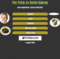 Per Frick vs Kevin Kabran h2h player stats