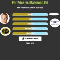 Per Frick vs Mahmoud Eid h2h player stats