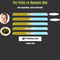 Per Frick vs Rasmus Alm h2h player stats