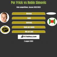 Per Frick vs Robin Simovic h2h player stats