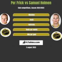 Per Frick vs Samuel Holmen h2h player stats