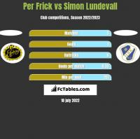 Per Frick vs Simon Lundevall h2h player stats