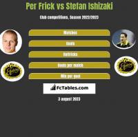 Per Frick vs Stefan Ishizaki h2h player stats