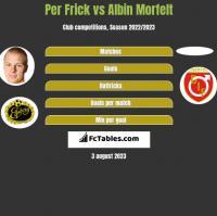 Per Frick vs Albin Morfelt h2h player stats