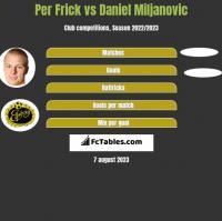 Per Frick vs Daniel Miljanovic h2h player stats