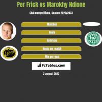 Per Frick vs Marokhy Ndione h2h player stats
