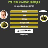 Per Frick vs Jacob Ondrejka h2h player stats