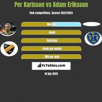 Per Karlsson vs Adam Eriksson h2h player stats