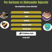 Per Karlsson vs Aleksander Rajcevic h2h player stats