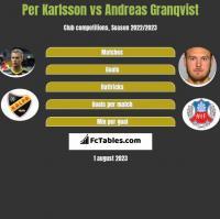 Per Karlsson vs Andreas Granqvist h2h player stats