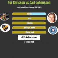 Per Karlsson vs Carl Johansson h2h player stats