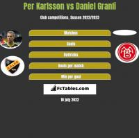 Per Karlsson vs Daniel Granli h2h player stats