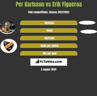 Per Karlsson vs Erik Figueroa h2h player stats