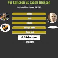 Per Karlsson vs Jacob Ericsson h2h player stats