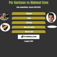 Per Karlsson vs Mahmut Ozen h2h player stats