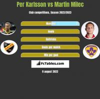 Per Karlsson vs Martin Milec h2h player stats