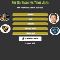 Per Karlsson vs Tibor Joza h2h player stats